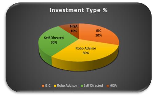 Investment Type