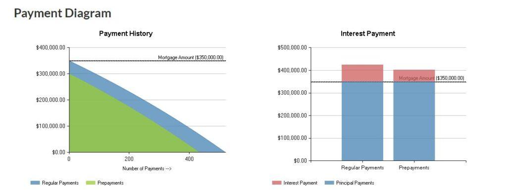 Mortgage Calculator 2