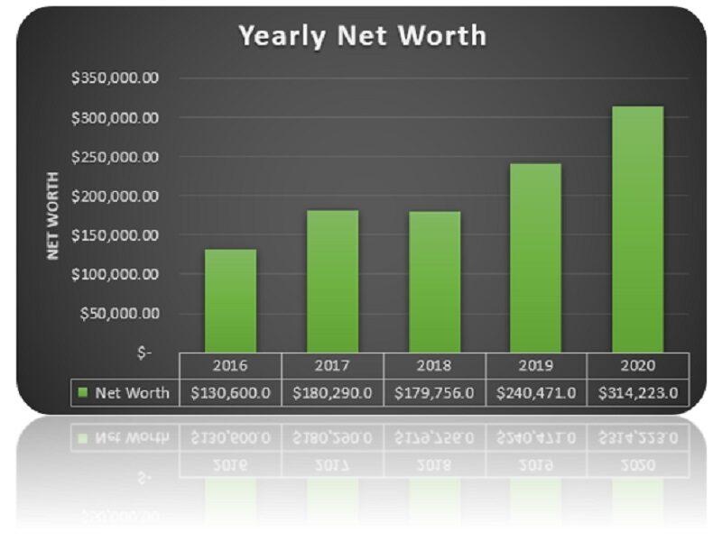 Yearly Net Worth