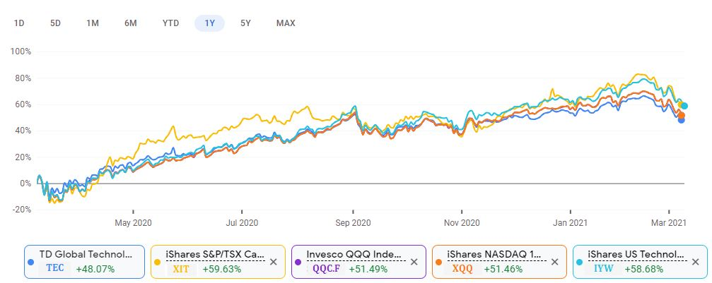 1 year Performance of the Top 5 Technology ETFs in Canada
