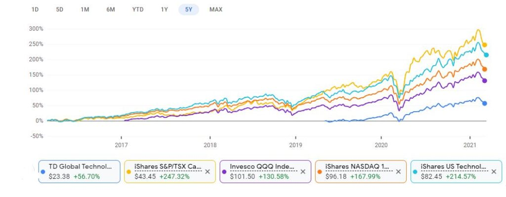 5 year Performance of the Top 5 Technology ETFs in Canada 2021