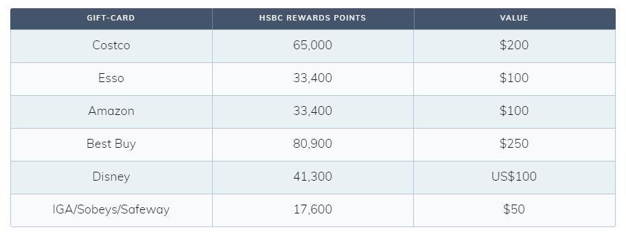HSBC Rewards Redemption Options