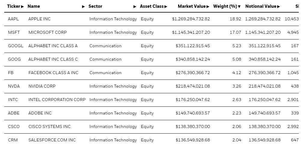 IYW ETF's Top 10 Holdings