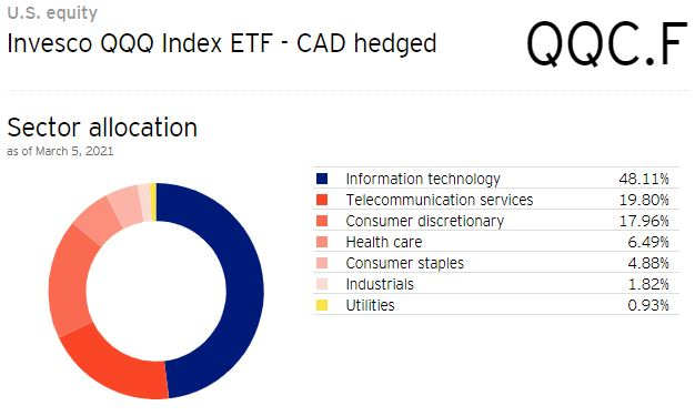 QQC ETF's Sector Allocation