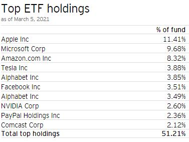 QQC ETF's Top 10 Holdings - CAD Hedged