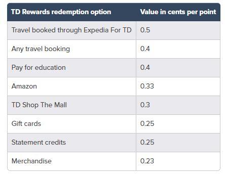 TD Rewards Redemption Options