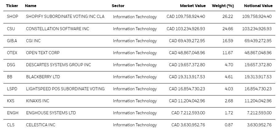 IT ETF's Top 10 Holdings