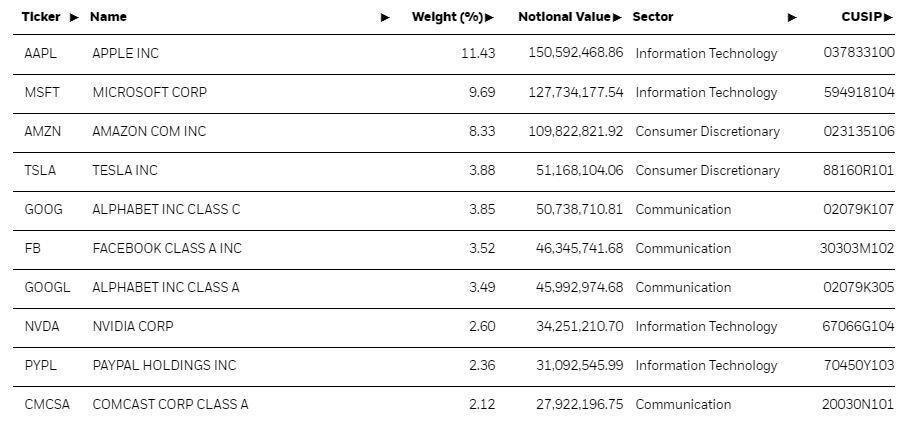 XQQ ETF's Top 10 Holdings