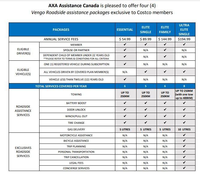 AXA Roadside Assistance Features Chart