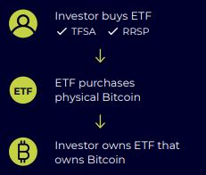 Bitcoin ETF Owning