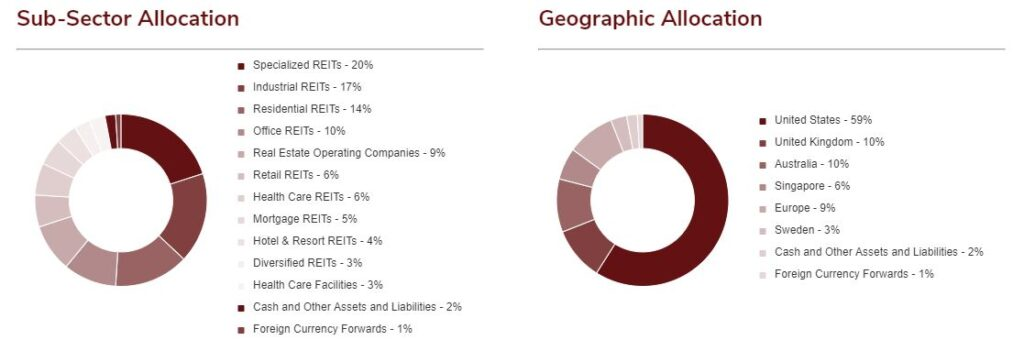 HGR Holdings and Allocations