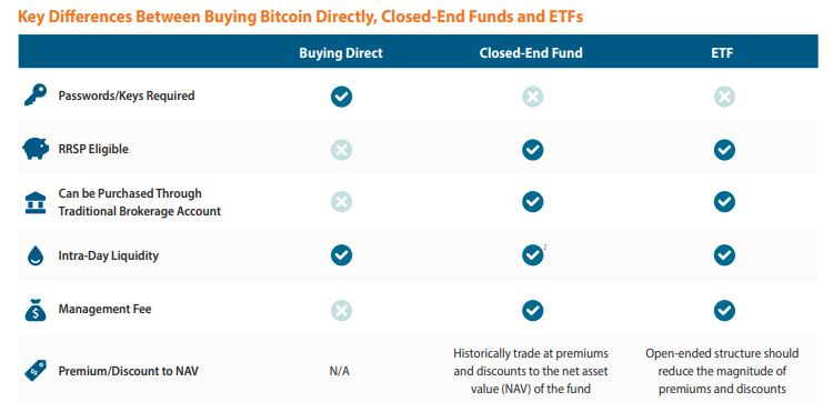 Key Difference Between Buying Bitcoin Directly Closed Edn Funds and ETFs