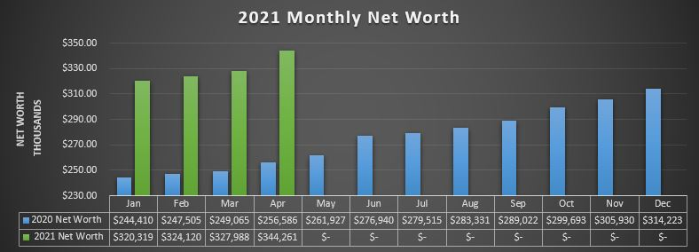 MArch 2021 Net Worth
