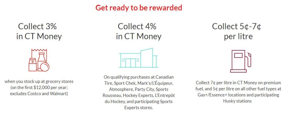 Canadian Tire Triangle Mastercard Review