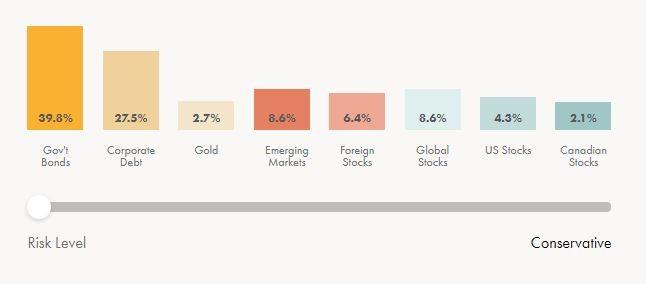 Wealthsimple Risk Levels