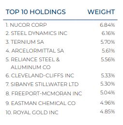 BASE Top 10 Holdings