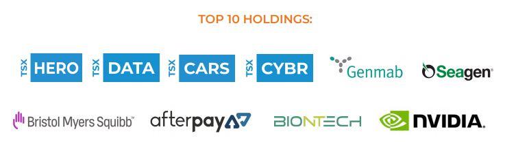 EDGE Top 10 Holdings