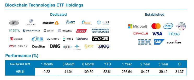 HBLK ETF Blockchain Holdings