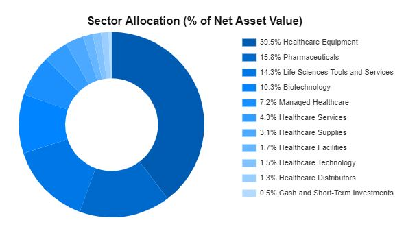 HIG Sector Allocation 3