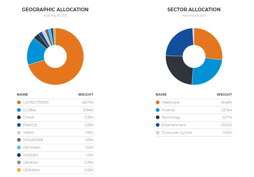 LEAD ETF Geographic and Sector Allocation