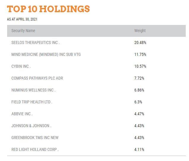 PSYK Top 10 Holdings