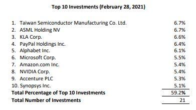 TLF ETF Top 10 Holdings