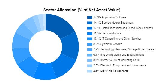 TLD ETF Sector Allocation