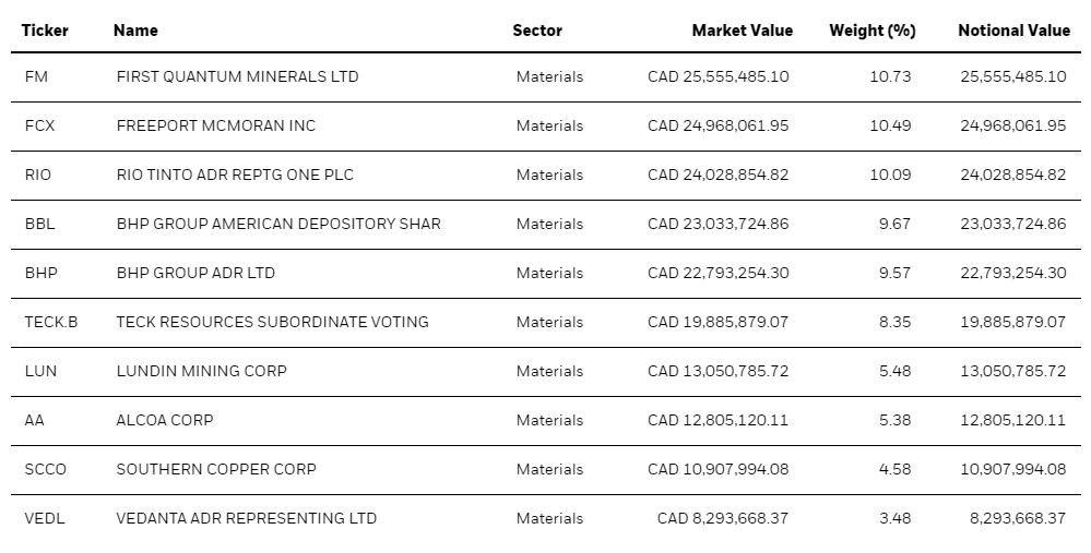 XBM Top 10 Holdings