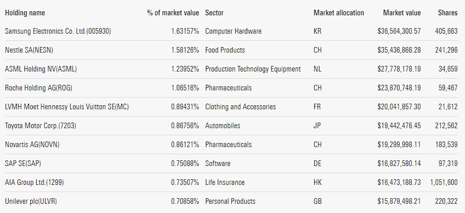 VIU ETF Top Holdings