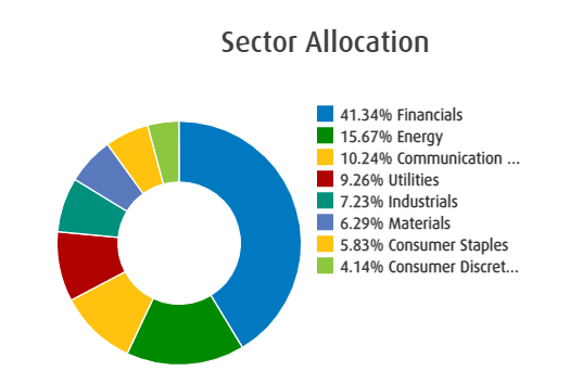 ZWC ETF Sector Allocation