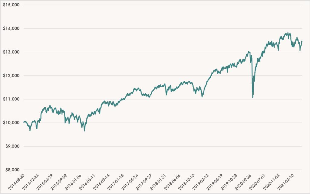 Wealthsimple Balanced Portfolio Performance