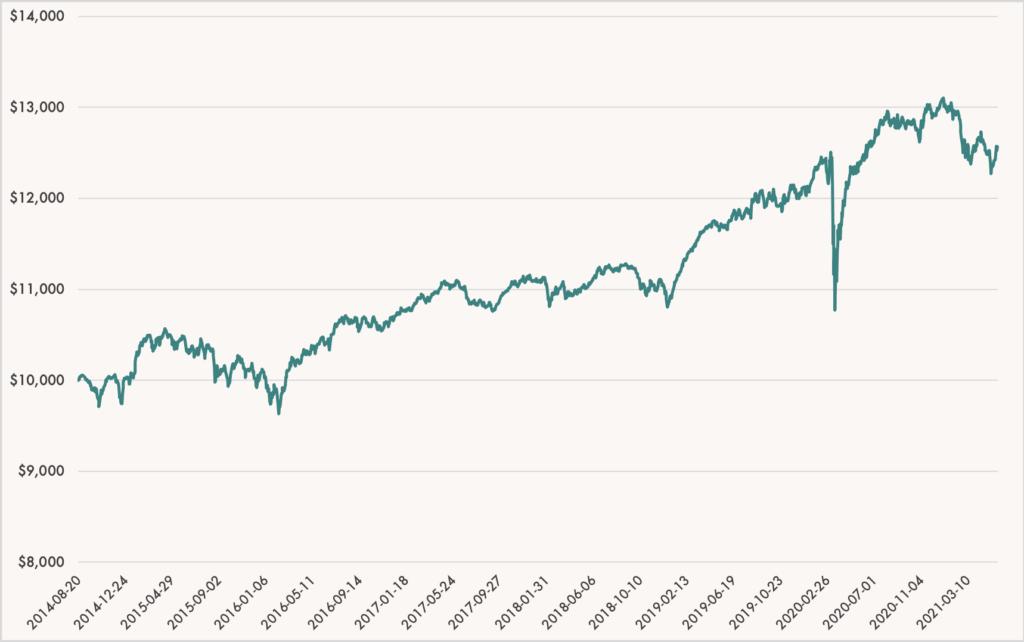 Wealthsimple Conservative Portfolio Performance