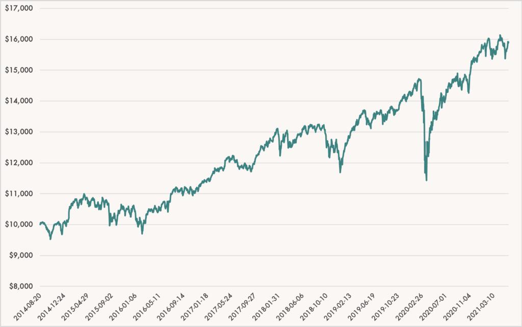 Wealthsimple Growth Portfolio Performance