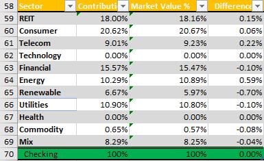 Stock Market Portfolio & Dividend Tracker - Canadian Stock Market
