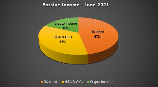 June 2021 Net Worth