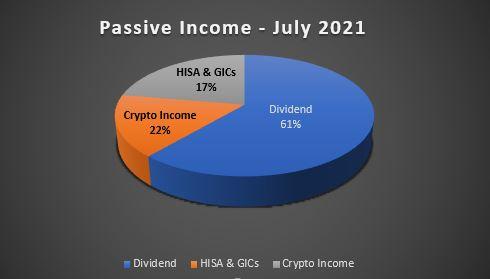 July 2021 Net Worth