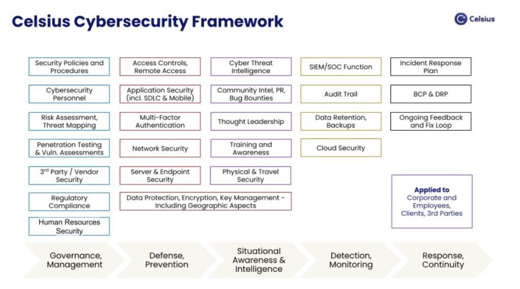 Celsius Network Cybersecurity Platform Celsius Exchange Cybersecurity Platform