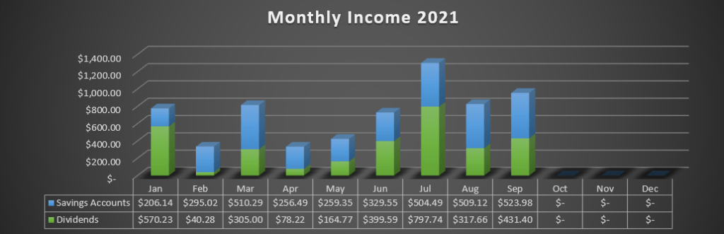 2021 Monthly Dividend, Savings, and Crypto Income
